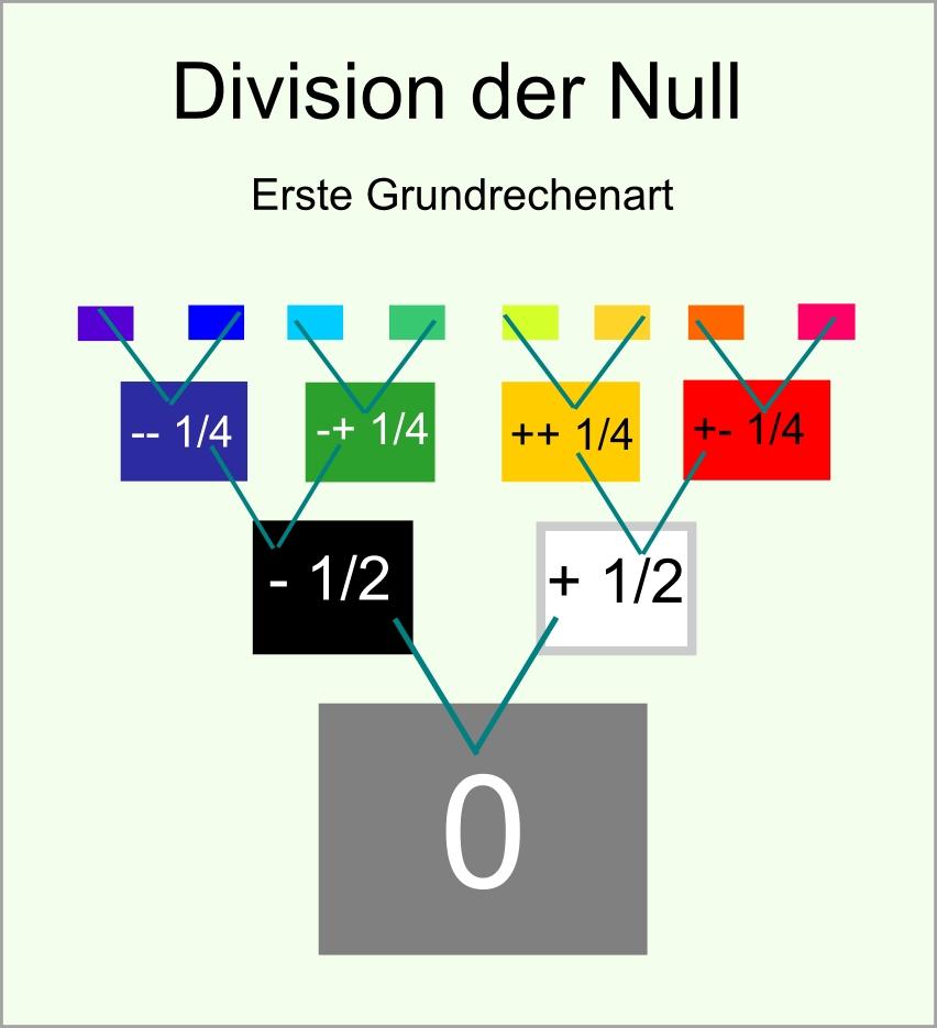 Division der Null abb37
