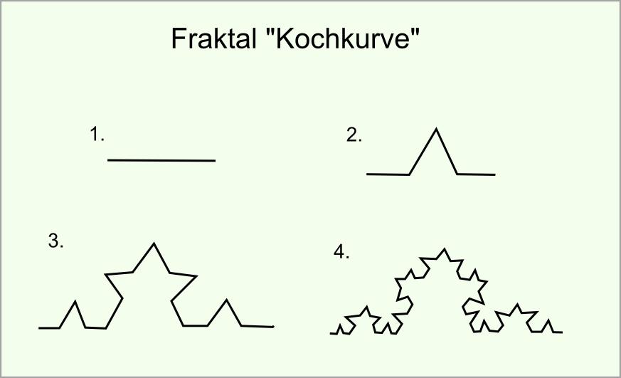Fraktal Kochkurve abb03