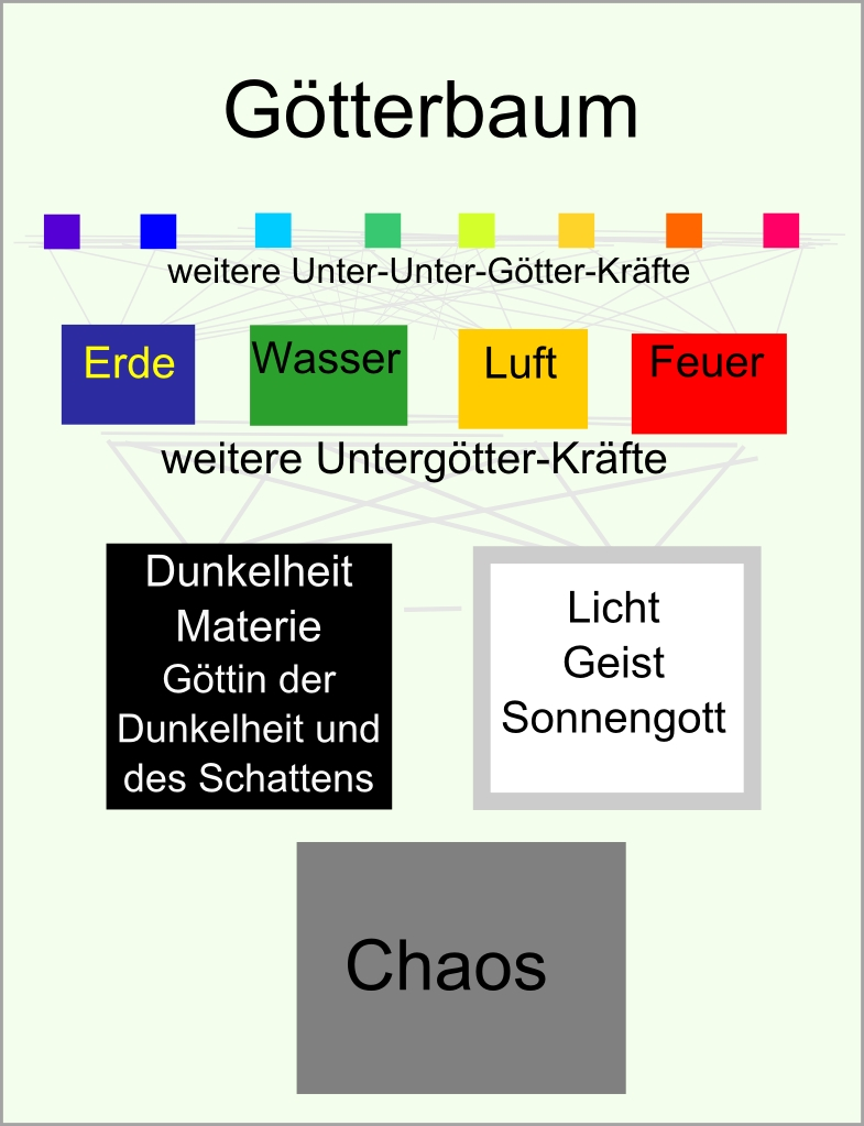 Götterbaum abb14