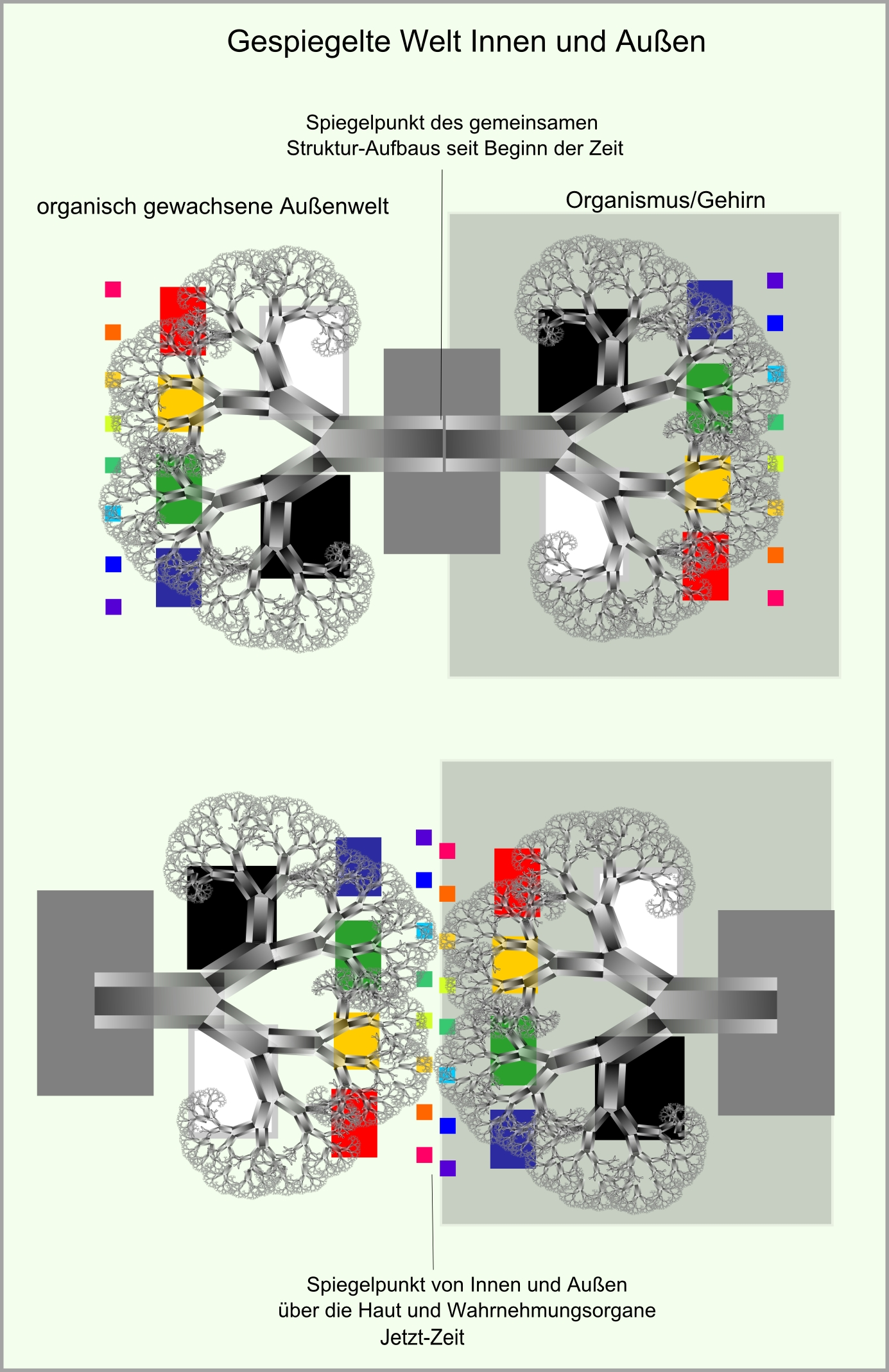Gehirnbaum Universumbaum abb51