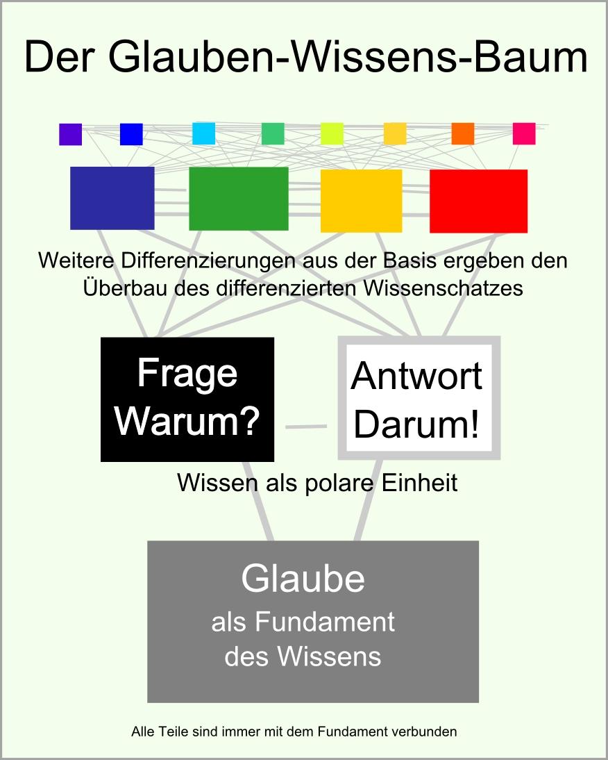 Glaube-Wissens-Baum abb26