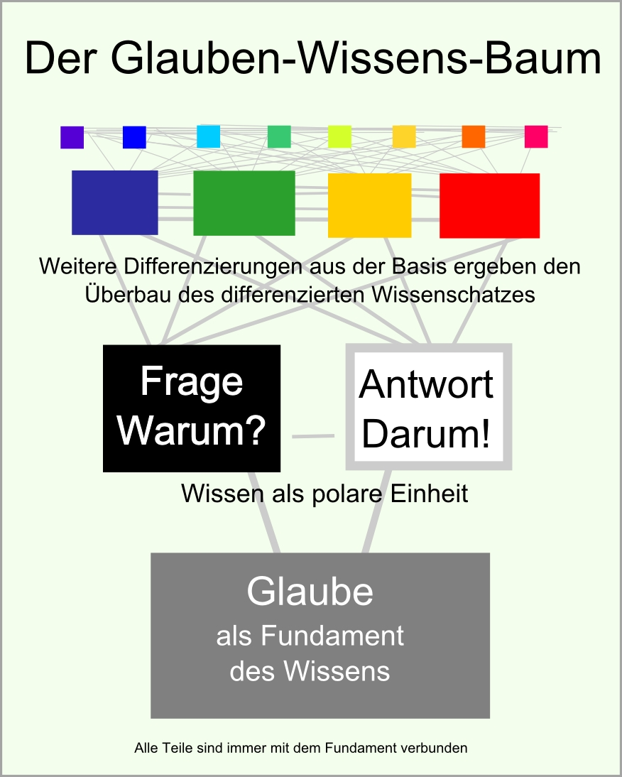 Glaube-Wissens-Baum abb45
