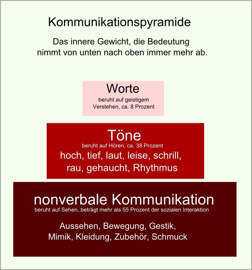 Kommunikationspyramide abb28