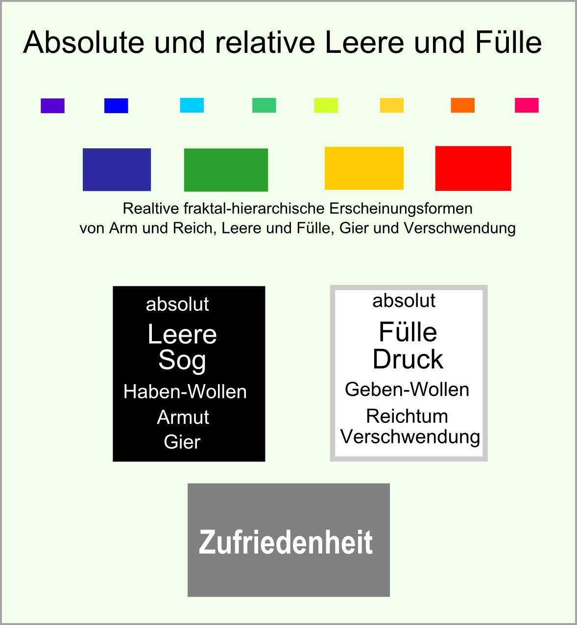Leere und Fülle abb72