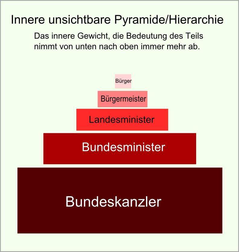 Machtpyramide abb11