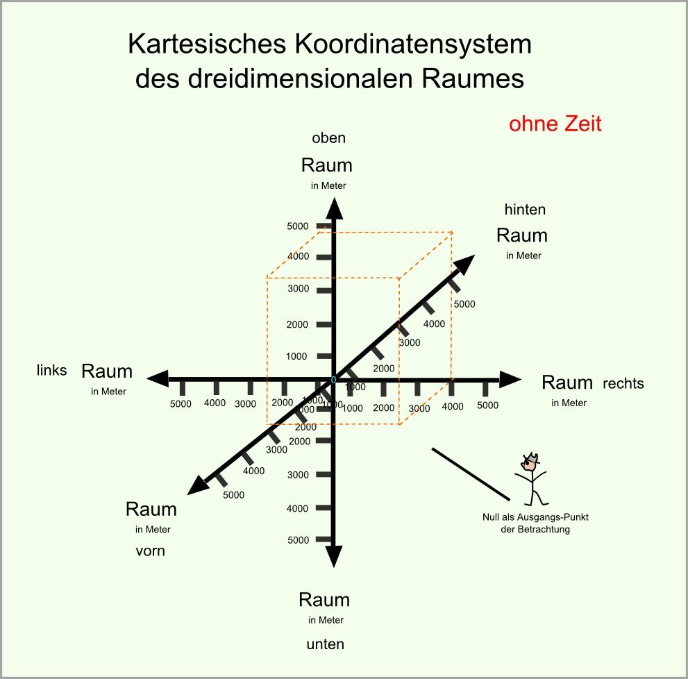 Zeit Raum Koordinaten 2 abb86