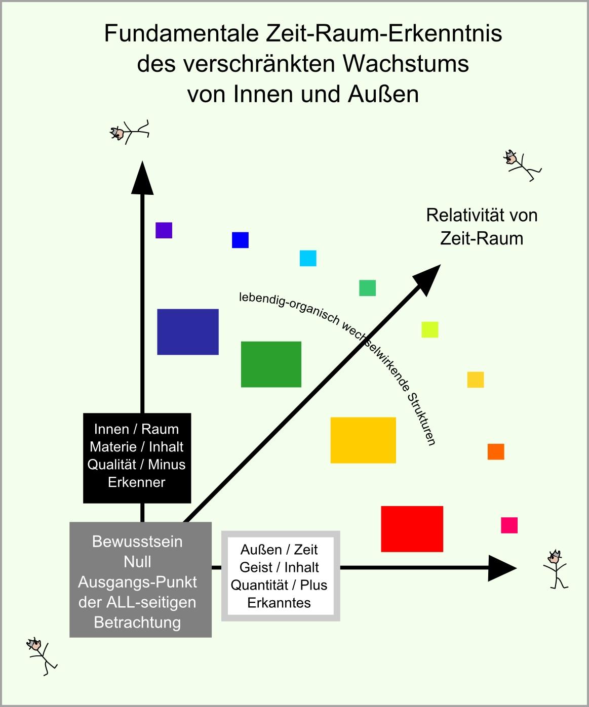 Zeit Raum Koordinaten 4 abb88