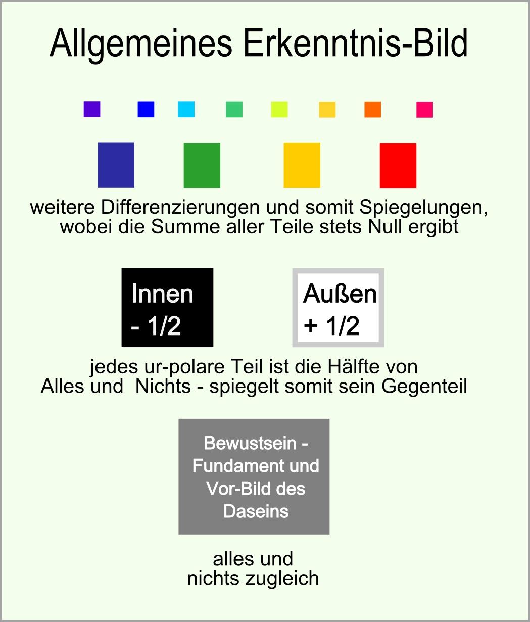 allgemeines Erkenntnisbild abb08