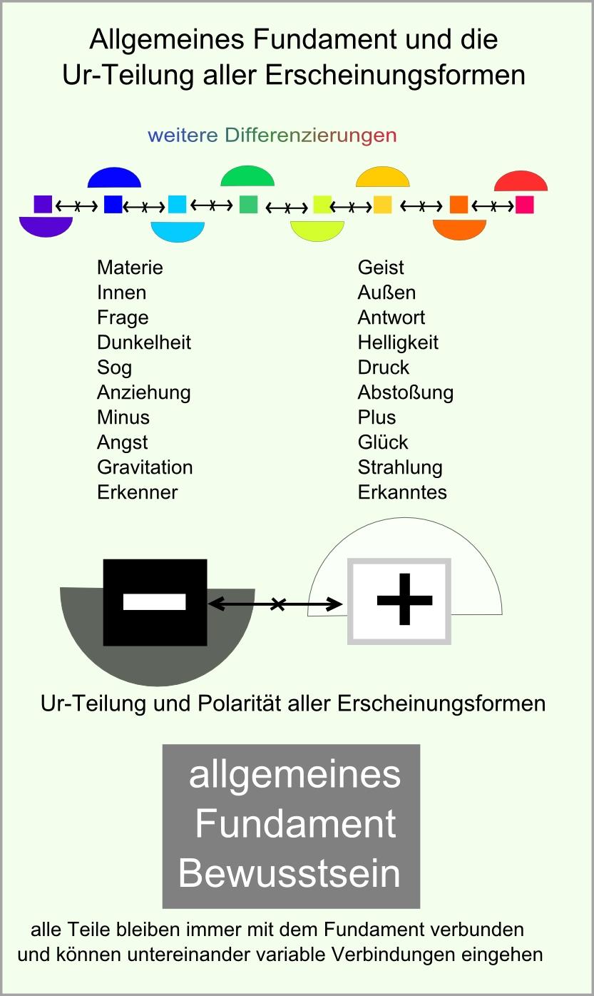 allgemeines Fundament abb74