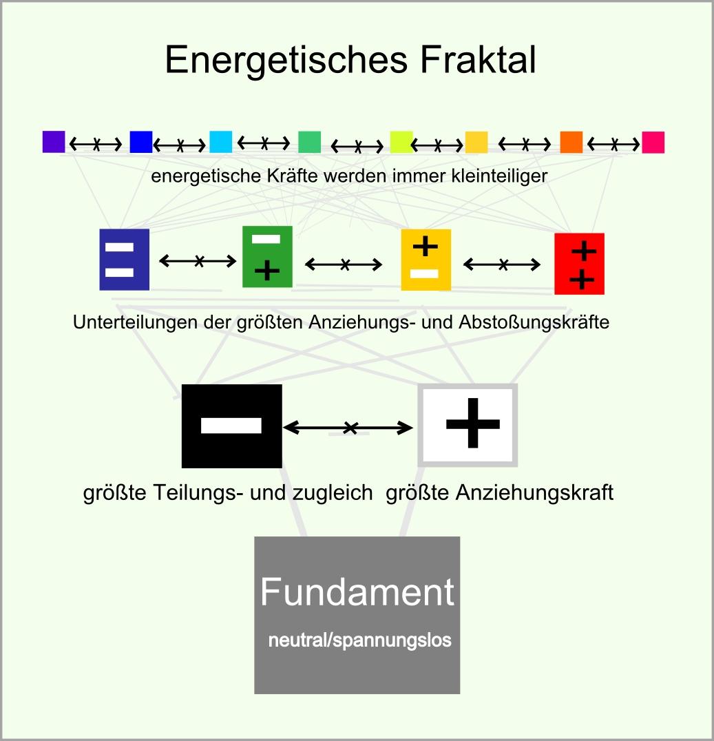 energetisches Fraktal abb09