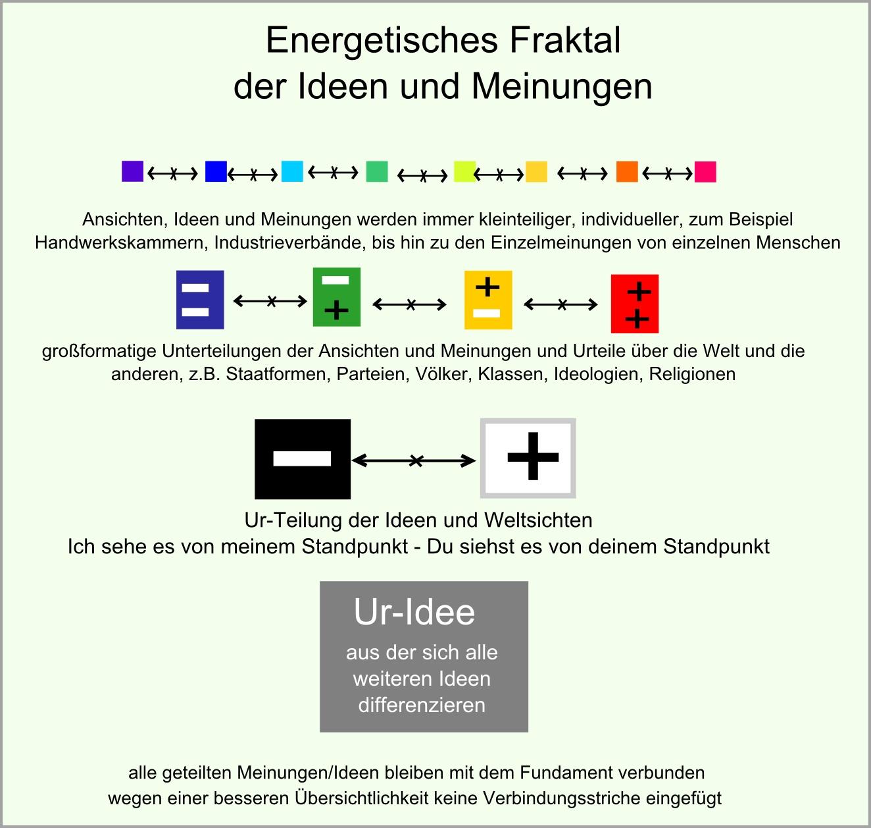 energetisches Fraktal der Ideen und Meinungen abb53