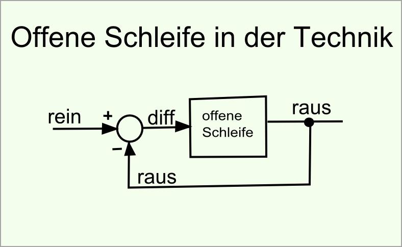 offene Schleife Technik abb57