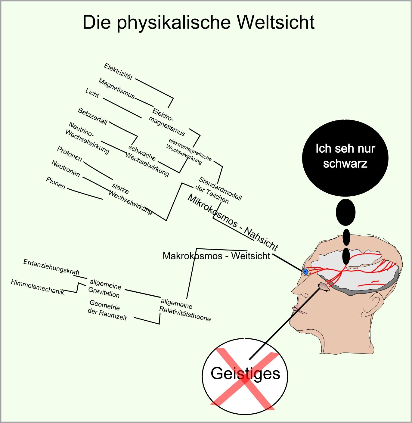 physikalische Kräfte und Physiker abb62