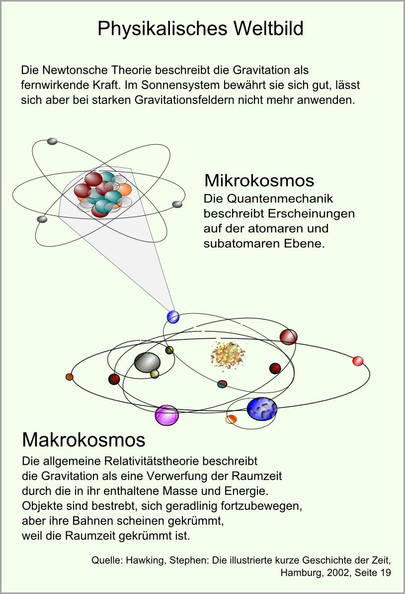 physikalisches Weltbild abb78